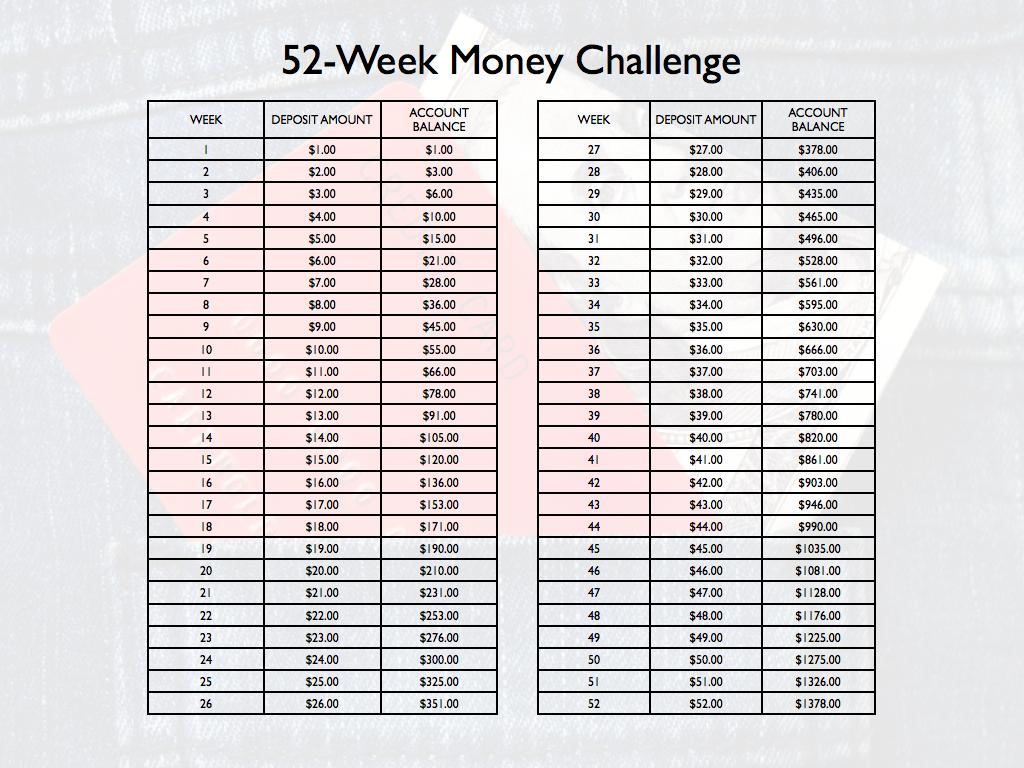 52 Week Challenge Backwards 52 week money challenge